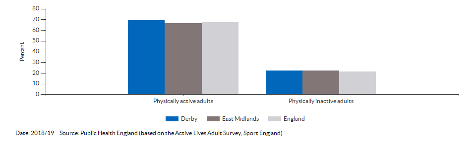 Percentage of physically active and inactive adults for Derby for 2018/19