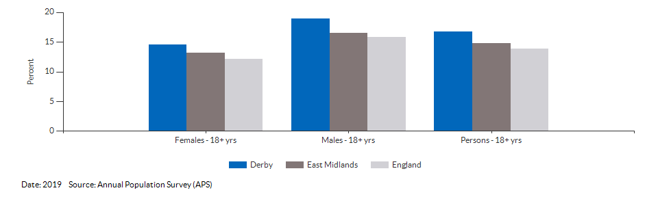 Smoking Prevalence in adults (18+) - current smokers (APS) for Derby for 2019