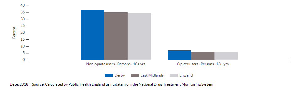 Successful completion of drug treatment in adults for Derby for 2018