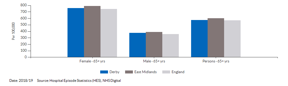 Hip fractures in people aged 65 and over for Derby for 2018/19
