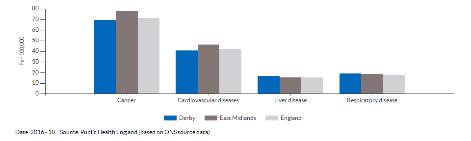 Under 75 mortality rate from causes considered preventable for Derby for 2016 - 18