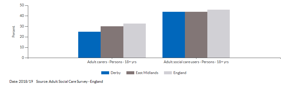 Percentage of adult social care users who have as much social contact as they would like for Derby for 2018/19
