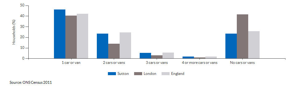 Number of cars or vans per household in Sutton for 2011
