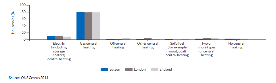 Household central heating in Sutton for 2011