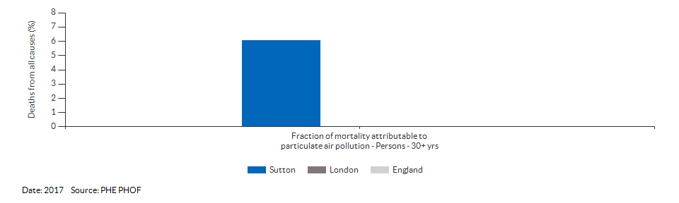 Fraction of mortality attributable to particulate air pollution for Sutton for 2017