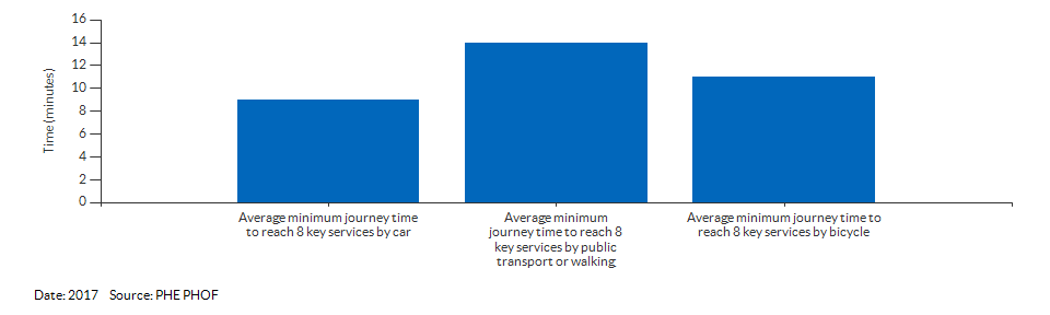 Average minimum journey time to reach 8 key services for Sutton for 2017