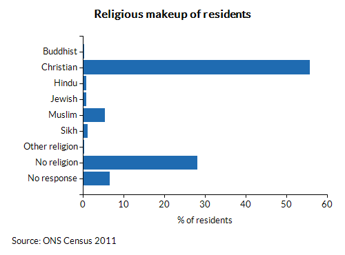 Religious makeup of residents