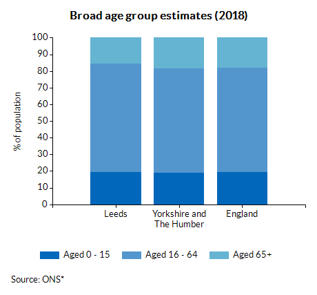 Broad age group estimates (2018)