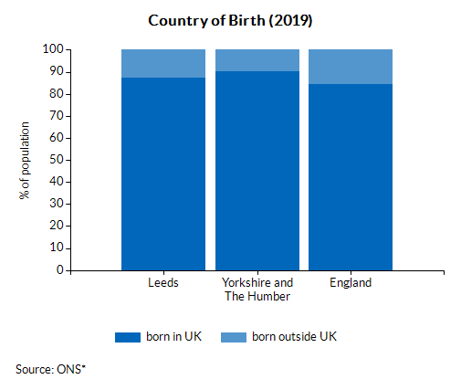 Country of Birth (2019)
