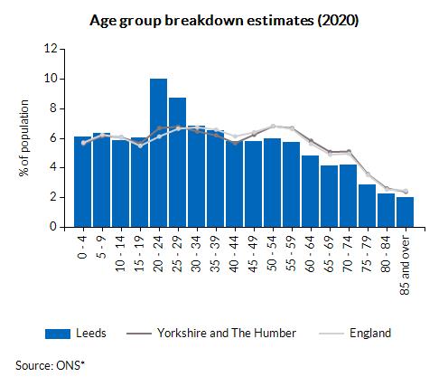 Age group breakdown estimates (2020)