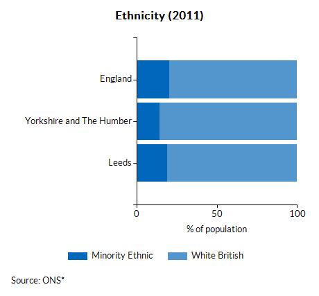 Ethnicity (2011)