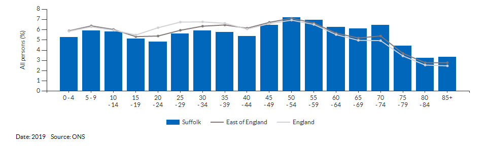 5-year age group population estimates for Suffolk for 2019