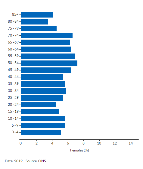 5-year age group female population estimates for Suffolk for 2019