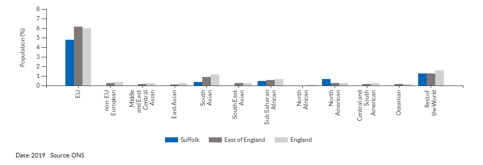 Nationality (non-UK breakdown) for Suffolk for 2019