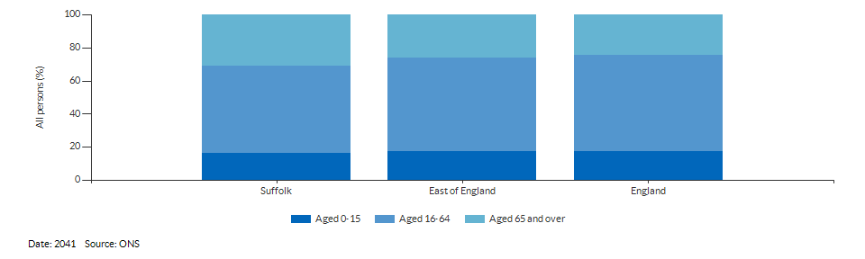 Broad age group population projections for Suffolk for 2041