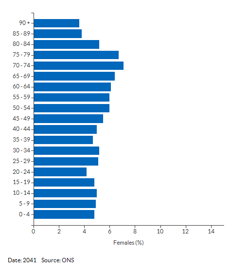 5-year age group female population projections for Suffolk for 2041