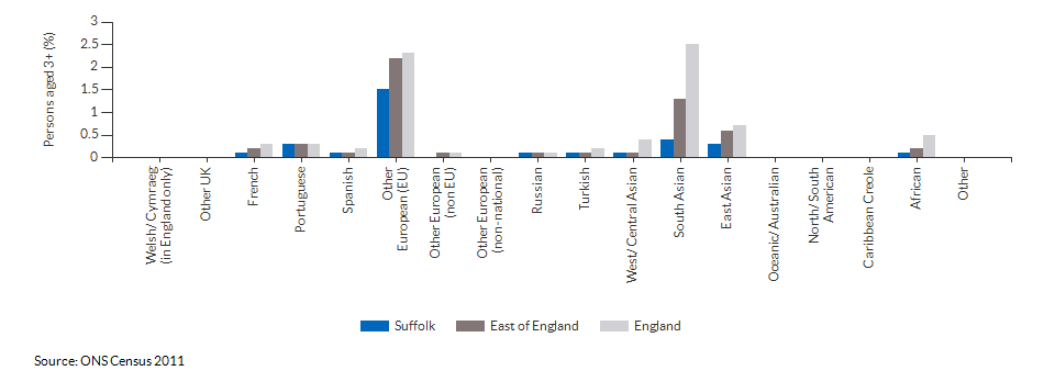 Country of birth in Suffolk for 2011
