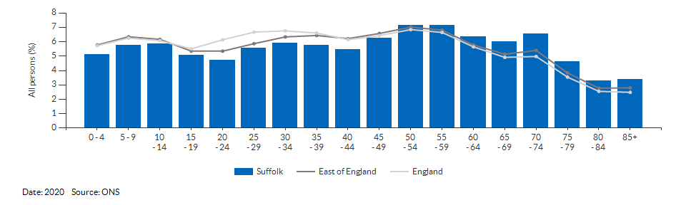 5-year age group population estimates for Suffolk for 2020