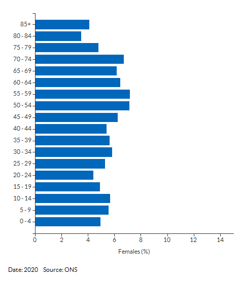 5-year age group female population estimates for Suffolk for 2020