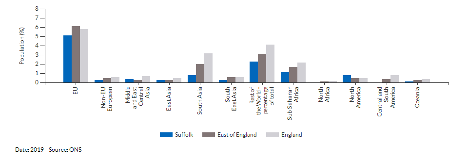 Country of birth (non-UK breakdown) for Suffolk for 2019