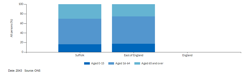 Broad age group population projections for Suffolk for 2043