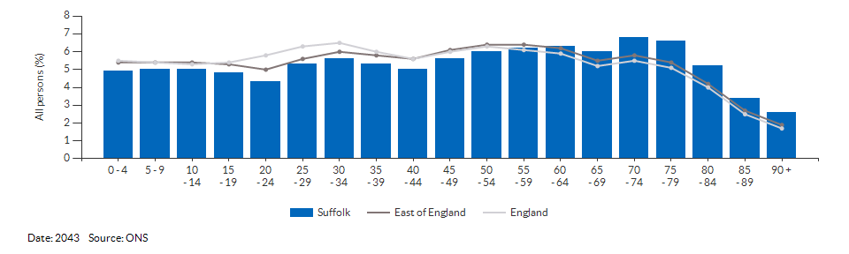 5-year age group population projections for Suffolk for 2043