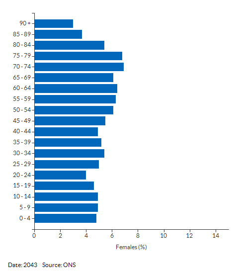 5-year age group female population projections for Suffolk for 2043