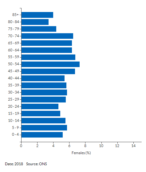 5-year age group female population estimates for Suffolk for 2018