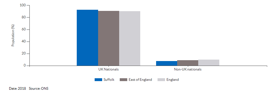 Nationality (UK and non-UK) for Suffolk for 2018