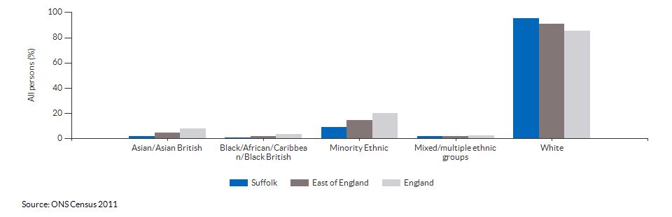 Ethnicity in Suffolk for 2011