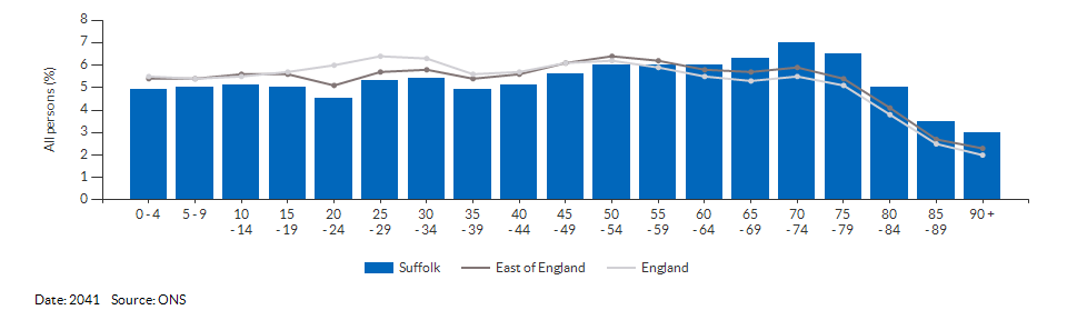 5-year age group population projections for Suffolk for 2041