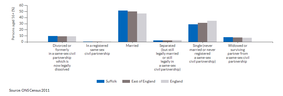 Marital and civil partnership status in Suffolk for 2011