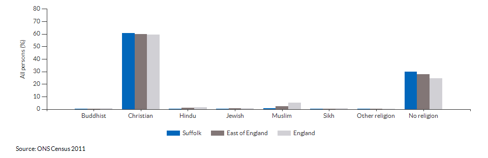 Religion in Suffolk for 2011