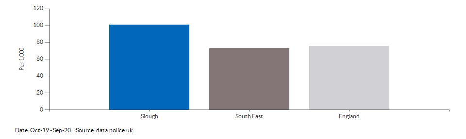 Crime rate for Slough compared to other areas for Oct-19 - Sep-20