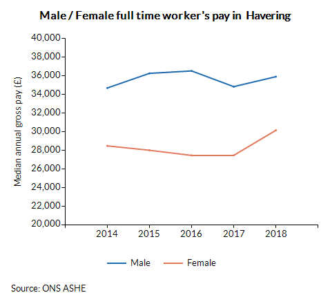 Male / Female full time worker's pay in  Havering