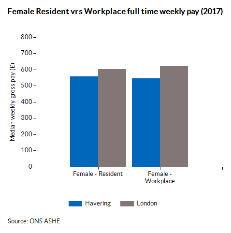 Female Resident vrs Workplace full time weekly pay (2017)