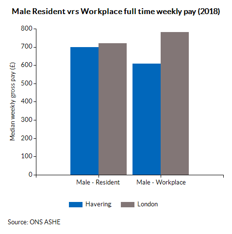 Male Resident vrs Workplace full time weekly pay (2017)