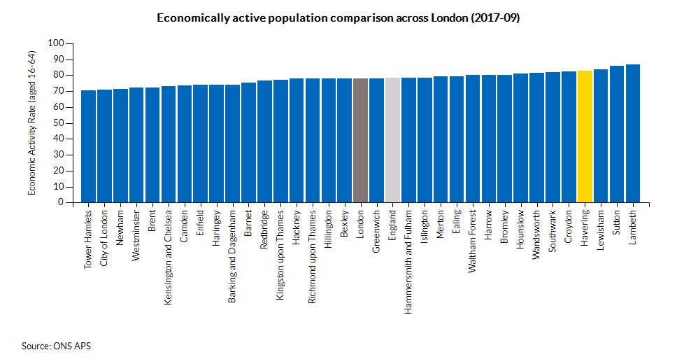 Economically active population comparison across London (2017-09)