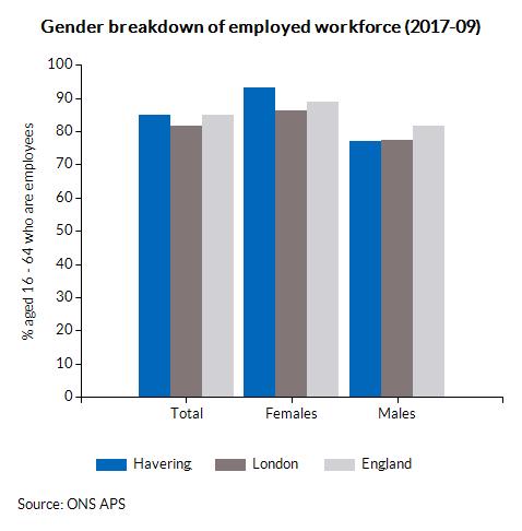 Gender breakdown of employed workforce (2017-09)