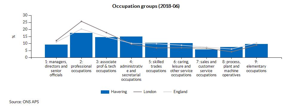 Occupation groups (2017-12)