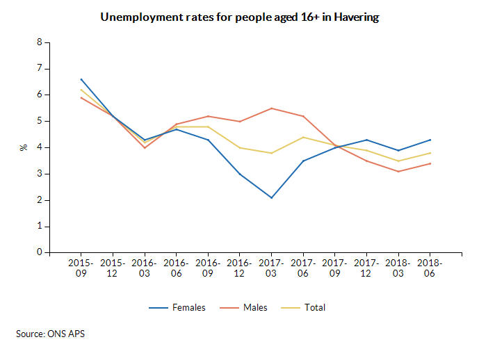 Unemployment rates for people aged 16+ in Havering over time