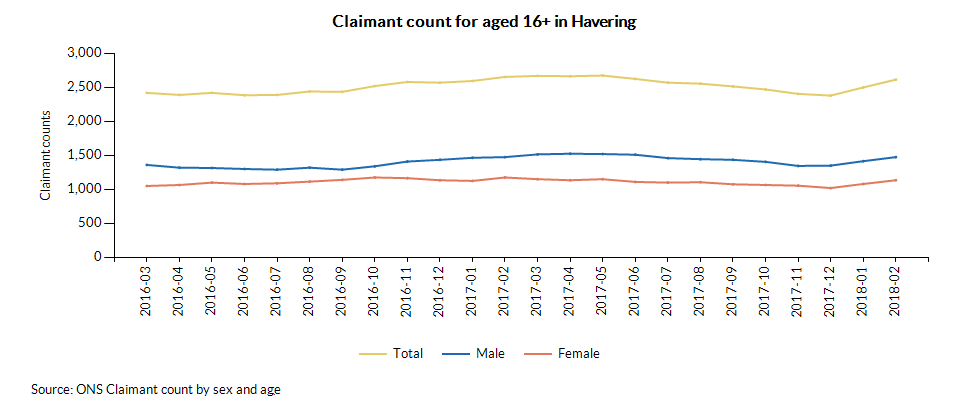 Claimant count for aged 16+ in Havering over time