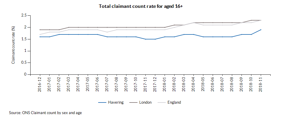 Male age breakdown of claimant counts (2017-11)