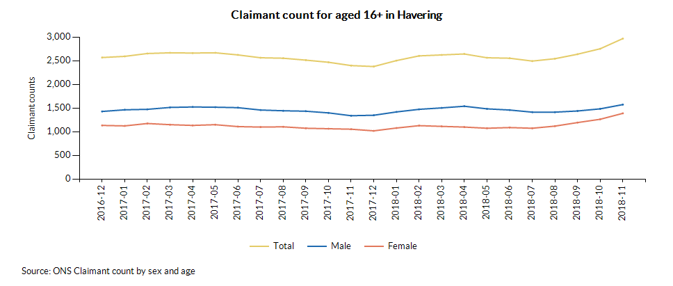 Female age breakdown of claimant counts (2017-11)