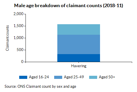 Male age breakdown of claimant counts (2018-04)