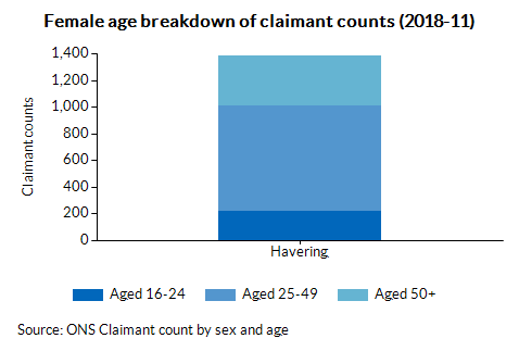 Female age breakdown of claimant counts (2018-04)