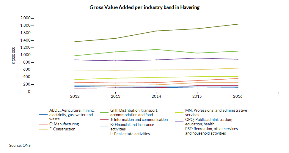 Gross Value Added per industry band in Havering