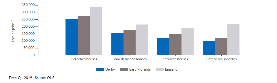 Median price by property type for Derby for Q1-2019