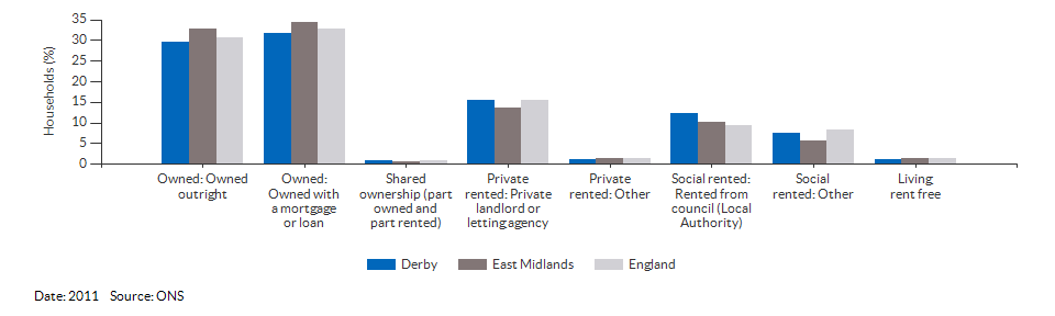 Property ownership and tenency for Derby for 2011