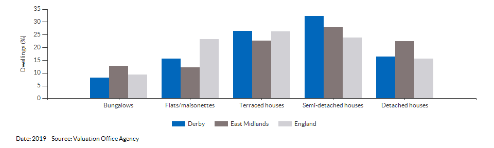 Dwelling counts by type for Derby for 2019